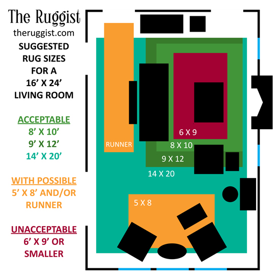 How To Living Room Rug Size